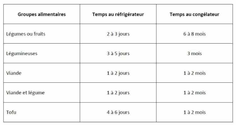 Image - Temps de conservation au réfrigérateur et au congélateur des différents types de purées
